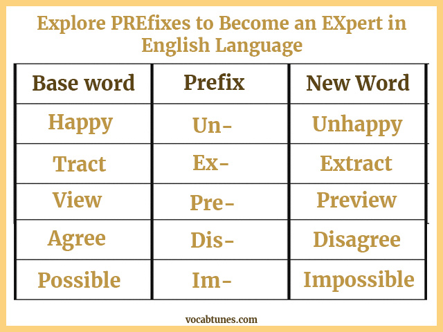 Explore PREfixes to Become an EXpert in English Language